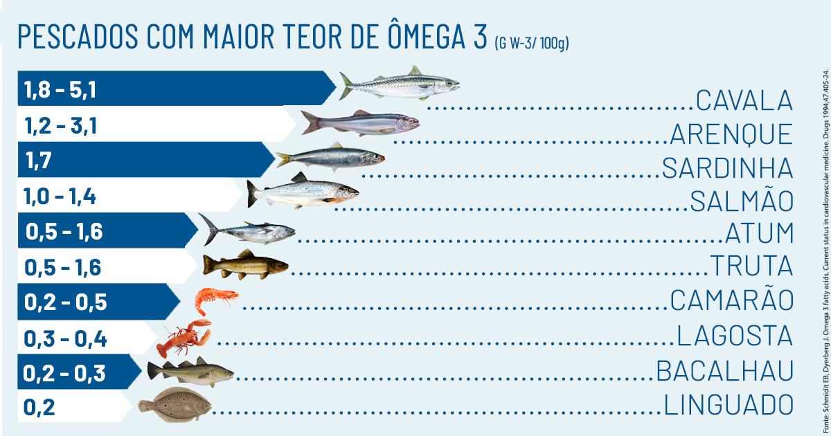 Tabela ômega 3 nos pescados