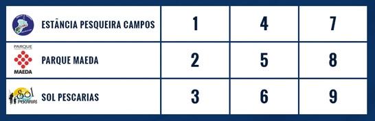 Grande final do Campeonato Paulista em Pesqueiros