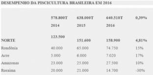Veja o desempenho da piscicultura brasileira em 2016